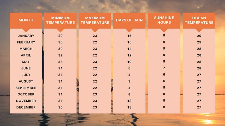 Weather in Bali by month